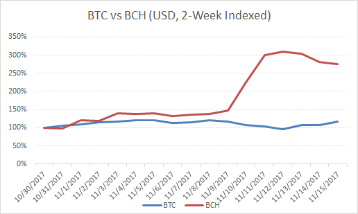 BTC USD monthly price