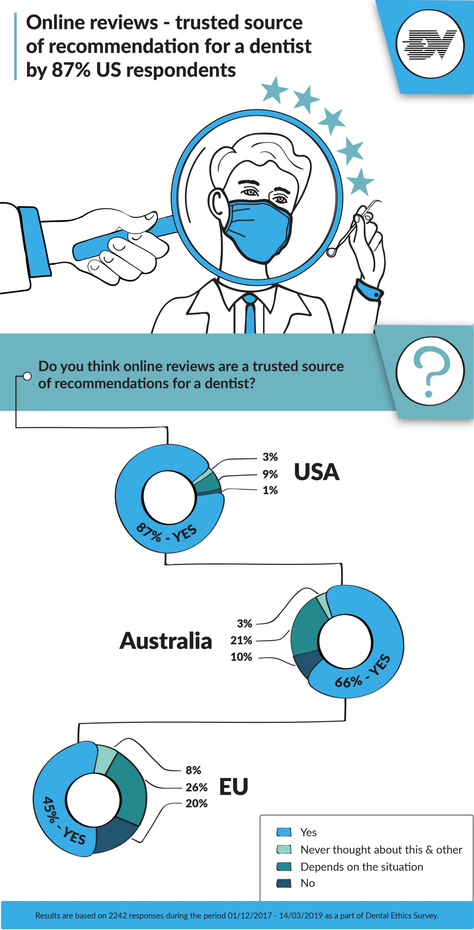 Dentist online reviews infographic
