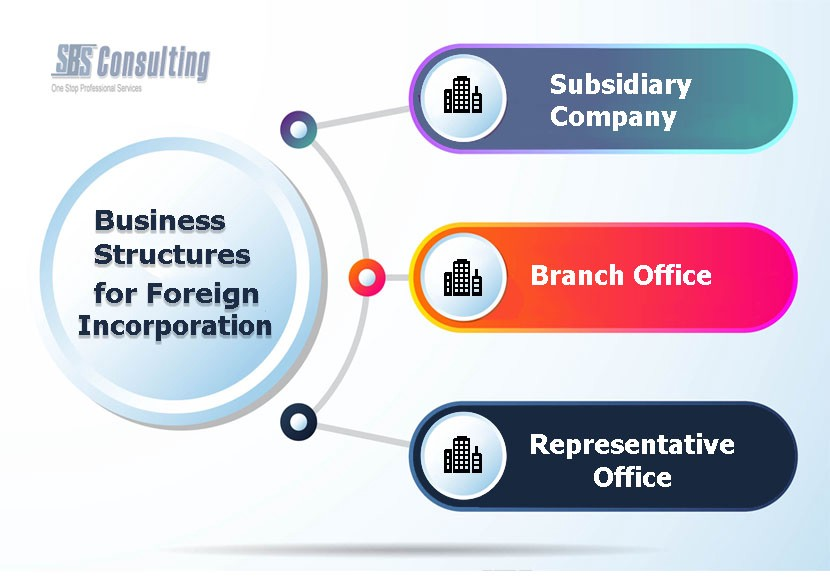 corporation and subsidiary company A wholly owned subsidiary company is an entity of which 100 per cent shares are held by another company for example, if abc pvt ltd owns 100 per cent shares of xyz pvt ltd.