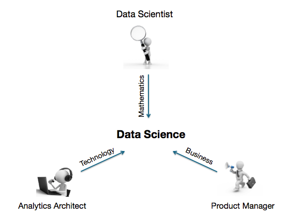 Data science happens at the intersection of Math, Tech and Business