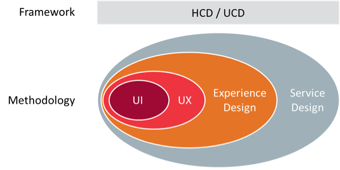 Hcd vs design thinking vs service design vs ux what do for Product and service design