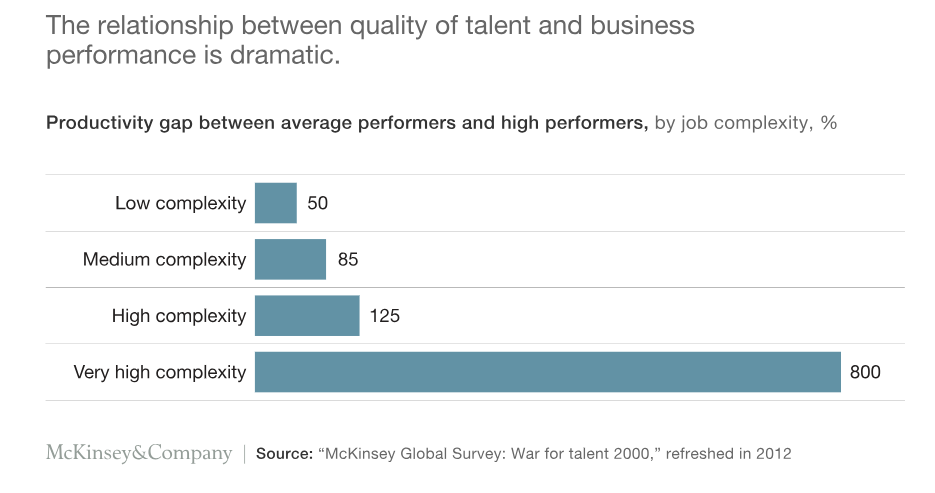 relationship between talent and business productivity