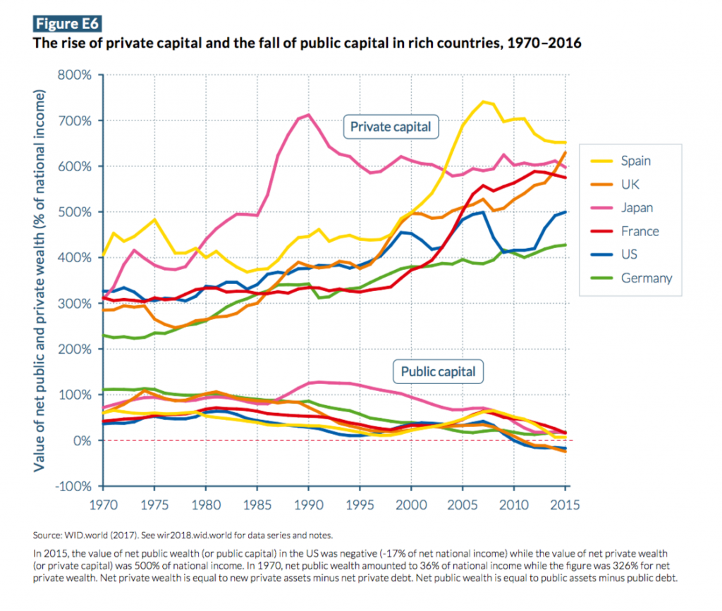 RISE OF PRIVATE CAPITAL AND THE FALL OF PUBLIC CAPITAL IN RICH COUNTRIES 1970-2106