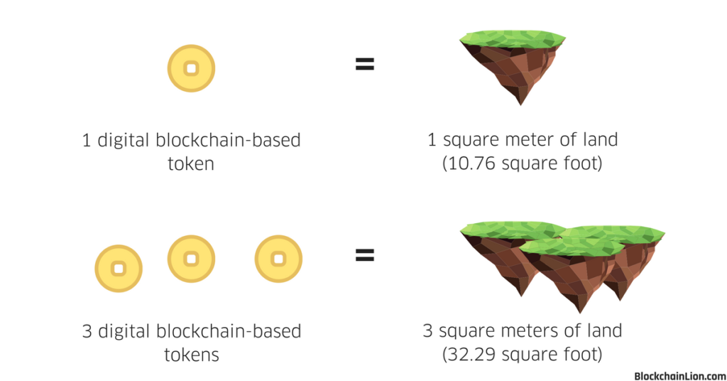 this image shows an equation where tokens are equal to a piece of land