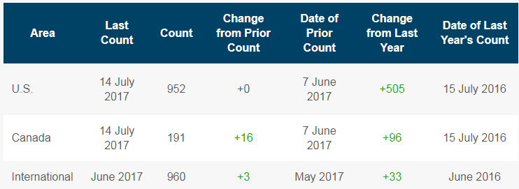 U.S. Rig Count Unchanged, Canada adds 16