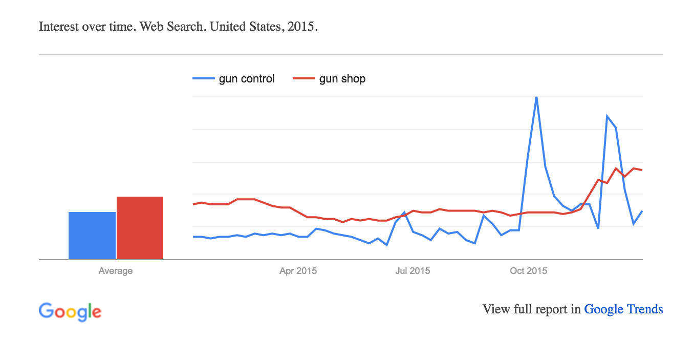 google trends trending searches google hot trends