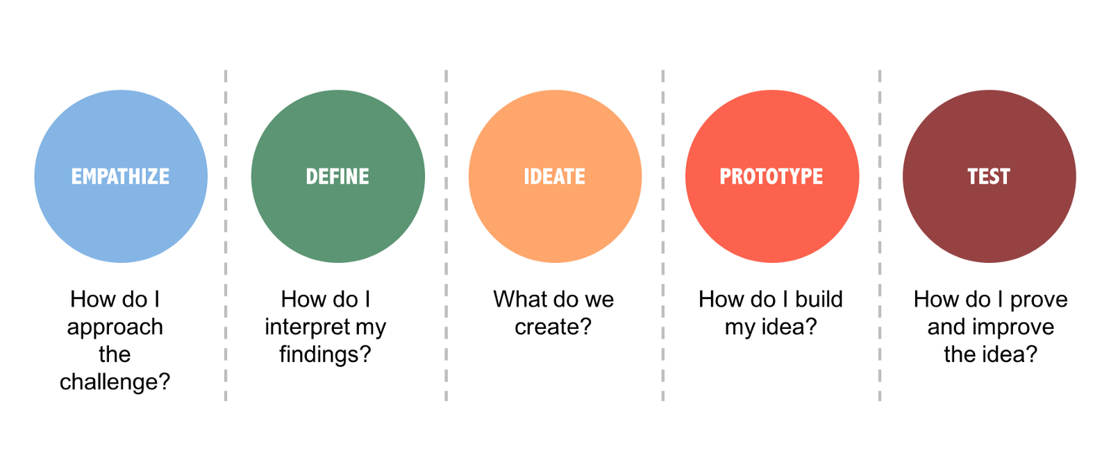 5 Tips for Bringing Design Thinking into Your Organization