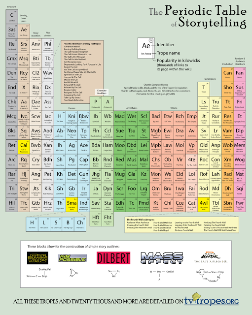 The Periodic Table Of Storytelling Go Into The Story