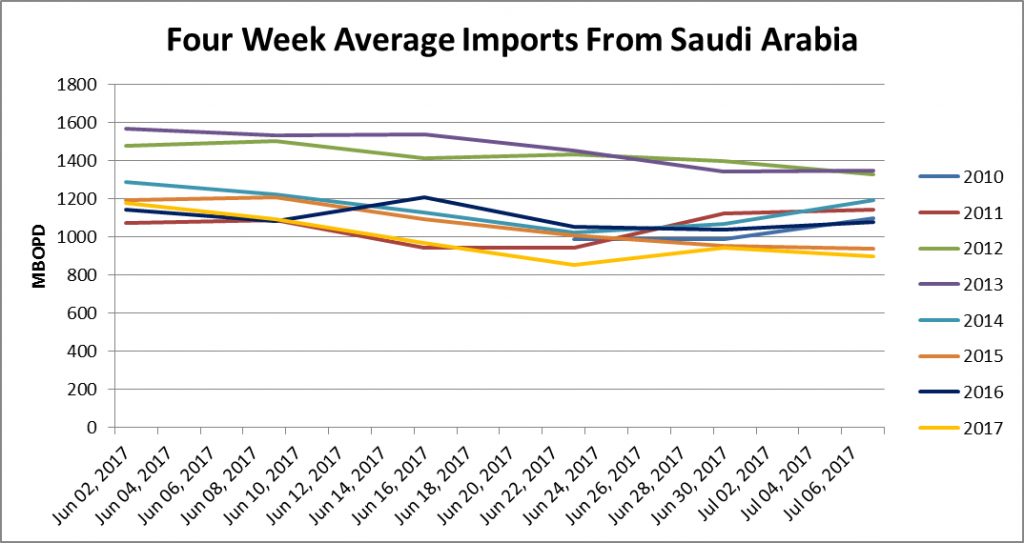 It's Official: Saudi Arabia will Reduce Oil Exports to the U.S. to Boost Oil Prices