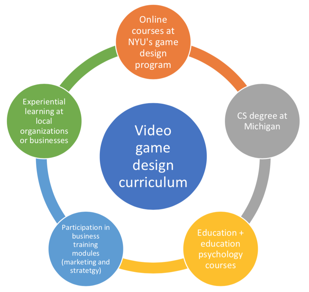 Open Education A Means To Revolutionize Higher Education - Online video game design schools