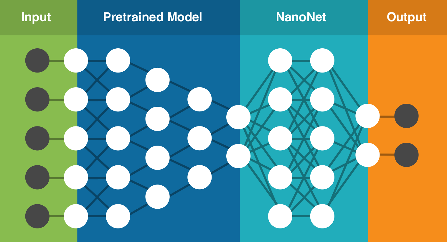 NanoNets : How to use Deep Learning when you have Limited Data