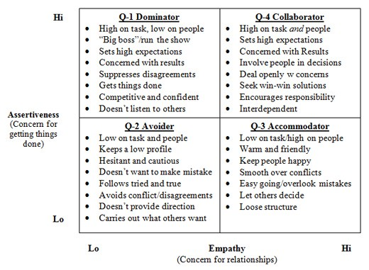 comparisson of leadership styles to henry But they did have what turned out to be a decisive advantage — henry v's leadership skills and his ability to innovate in ways that would turn significant.
