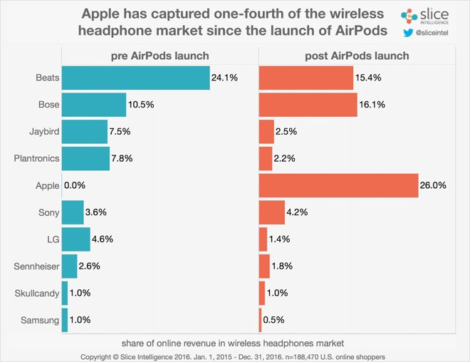 Apple Airpods Wireless Market Share
