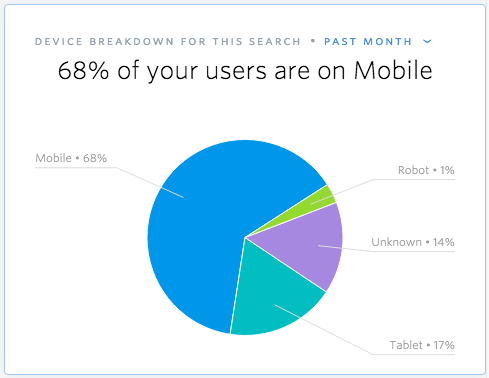 Mobile users dominate in a Device Breakdown searchie