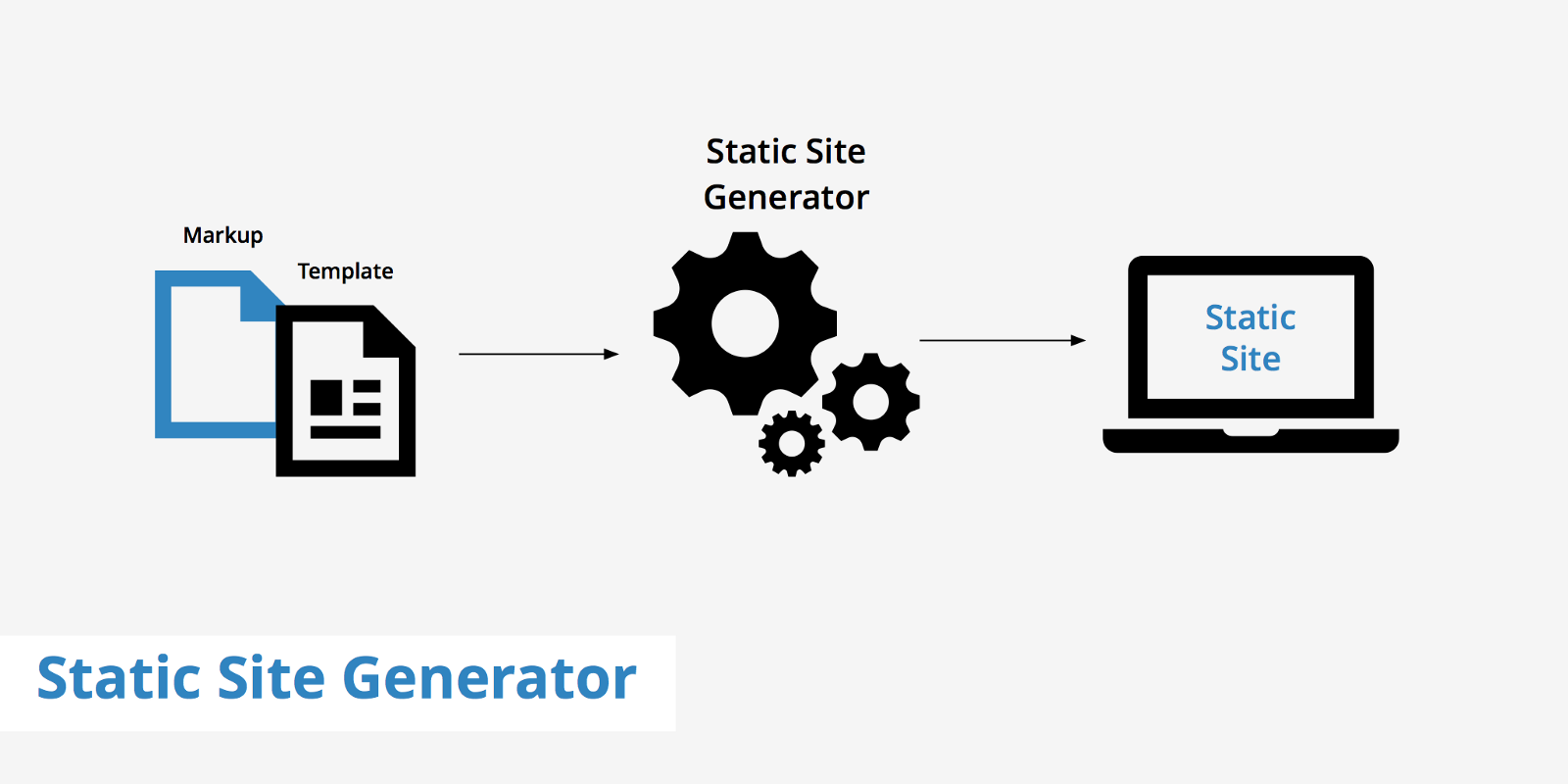 Do i need a static site generator zipboard 4 reasons why static pages can be better for your website ccuart Choice Image