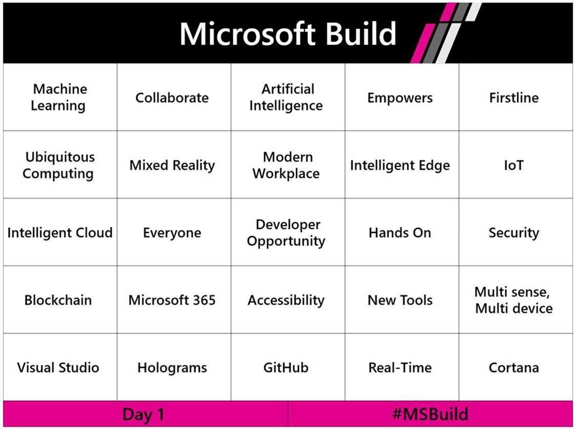 Tech Trends Microsoft Build Latest News and Announcements AI IoT Bots HoloLens