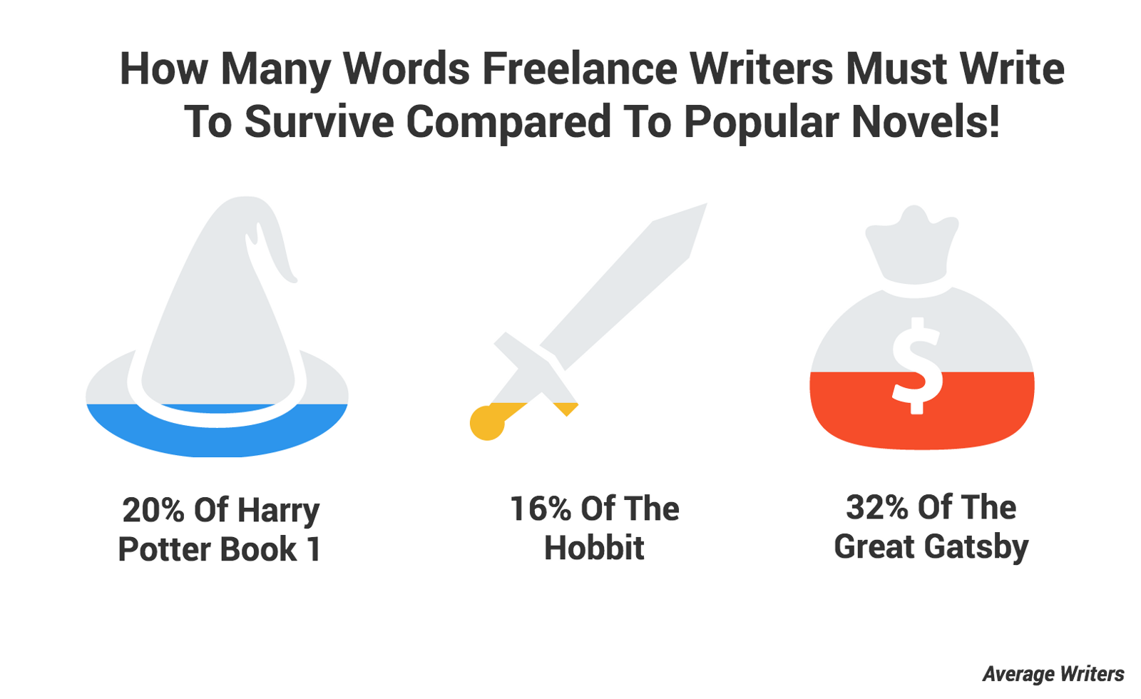 Ghostwriting services rates hourly