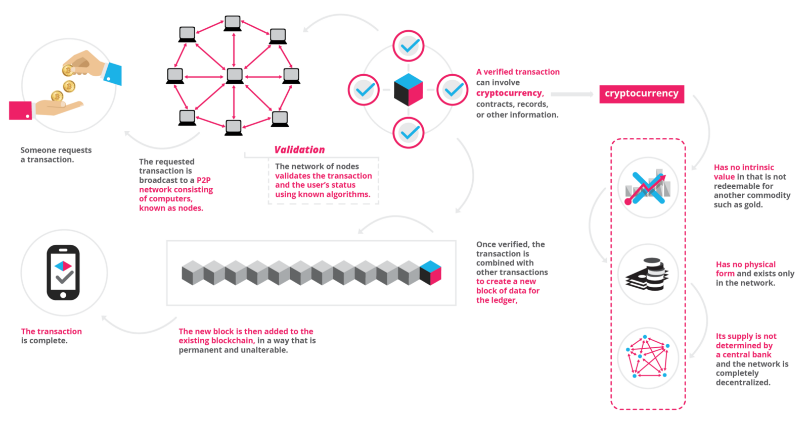 How blockchain technology works