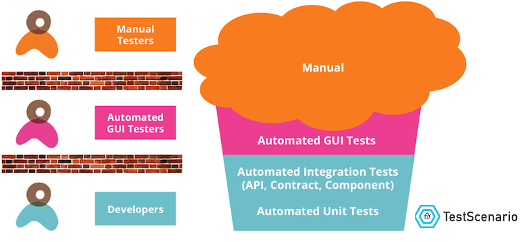 agile methodology in manual testing