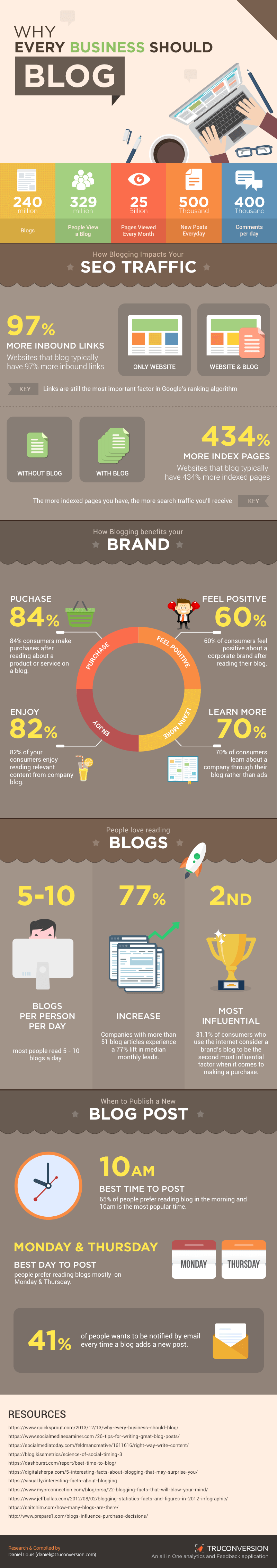 blogging for better seo results
