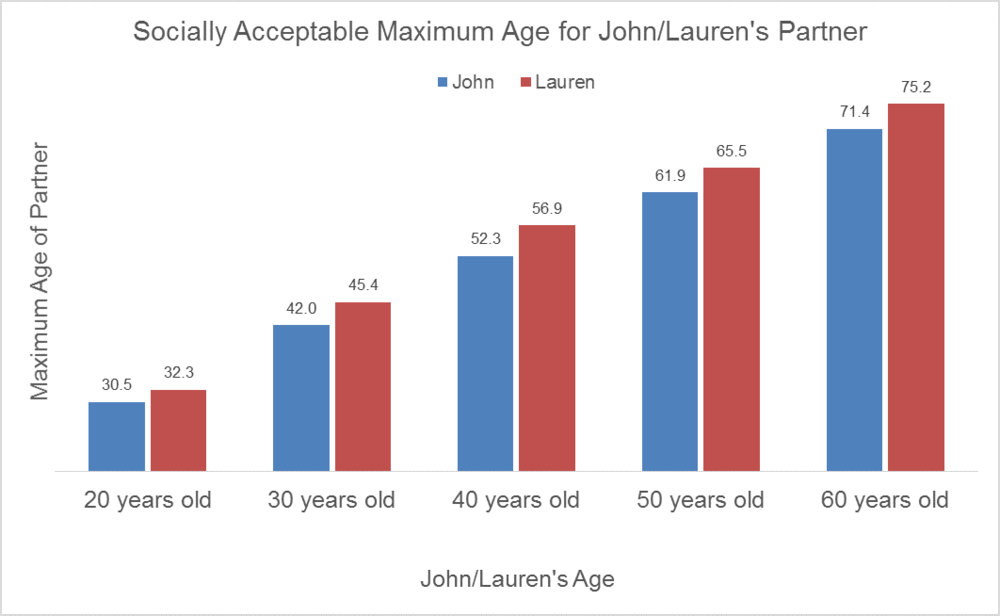 appropriate age difference dating calculator