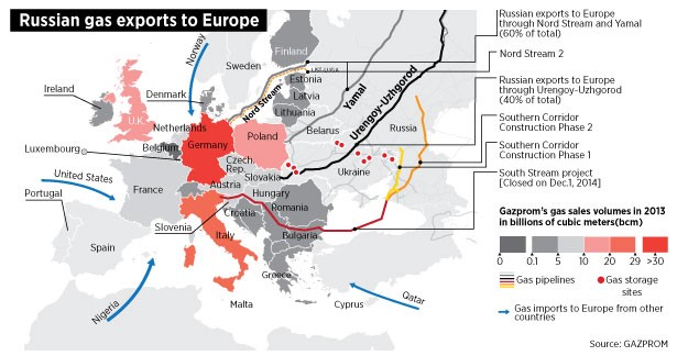 north and south stream german
