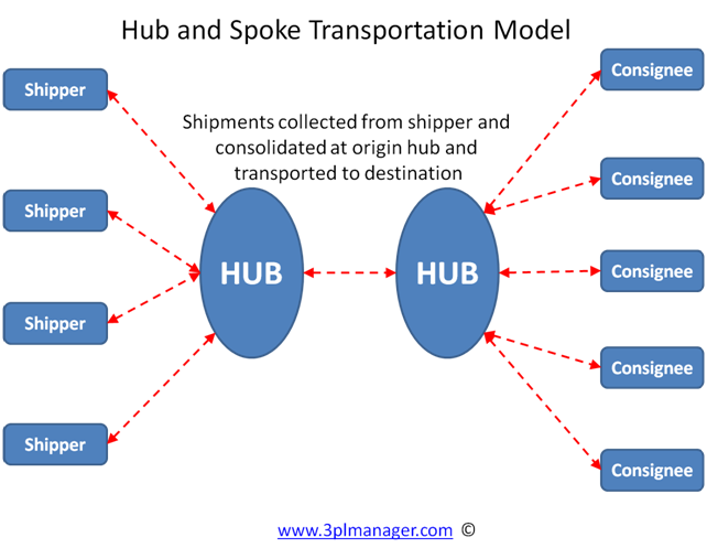 Understand Hub and Spoke Warehousing Model at Flexspace - Ondemand warehousing
