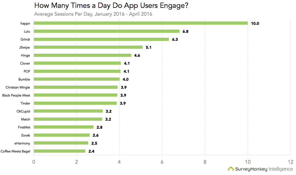 Most popular dating apps by users