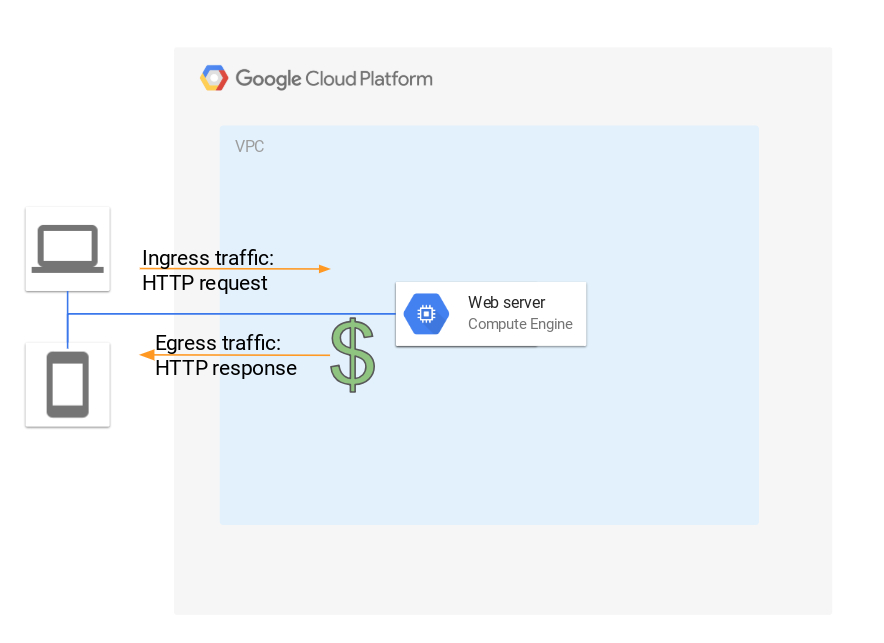 why ingress traffic to the cloud is free google cloud platform