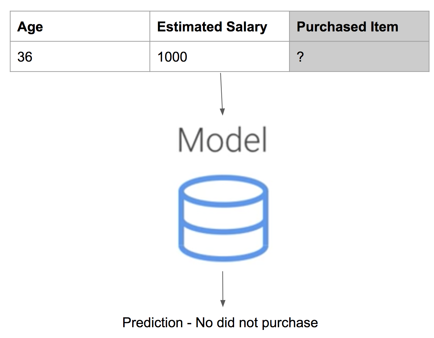 Diagram of Predicting in ML