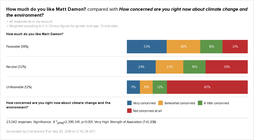 People who like Matt Damon are more concerned about the environment.
