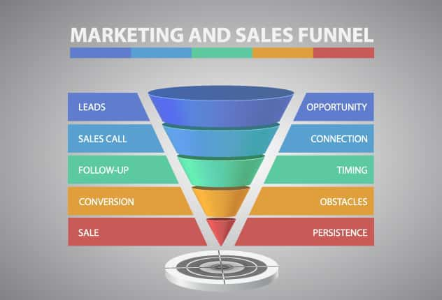 marketing and sales funnel infographic