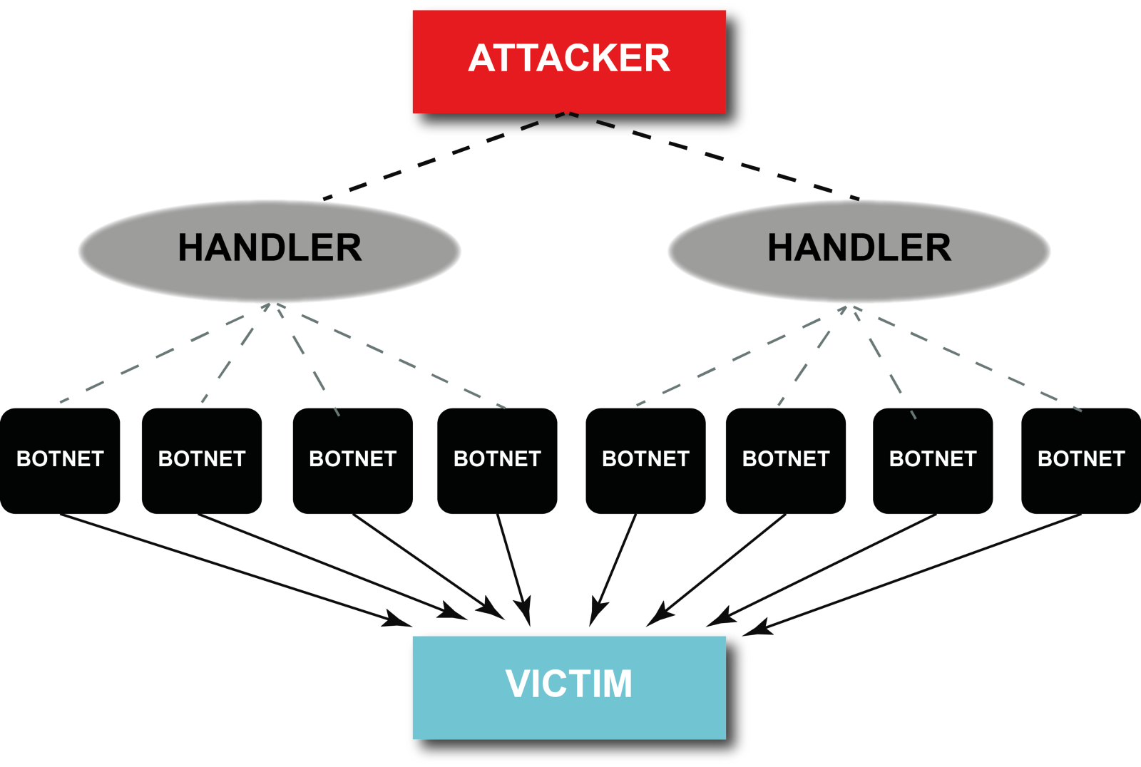 ddos and best ddos protection itnext
