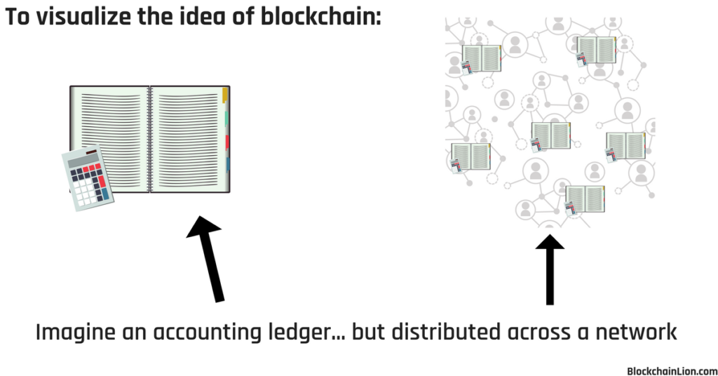 image that shows an accounting ledger and then a network that has many distributed accounting ledgers