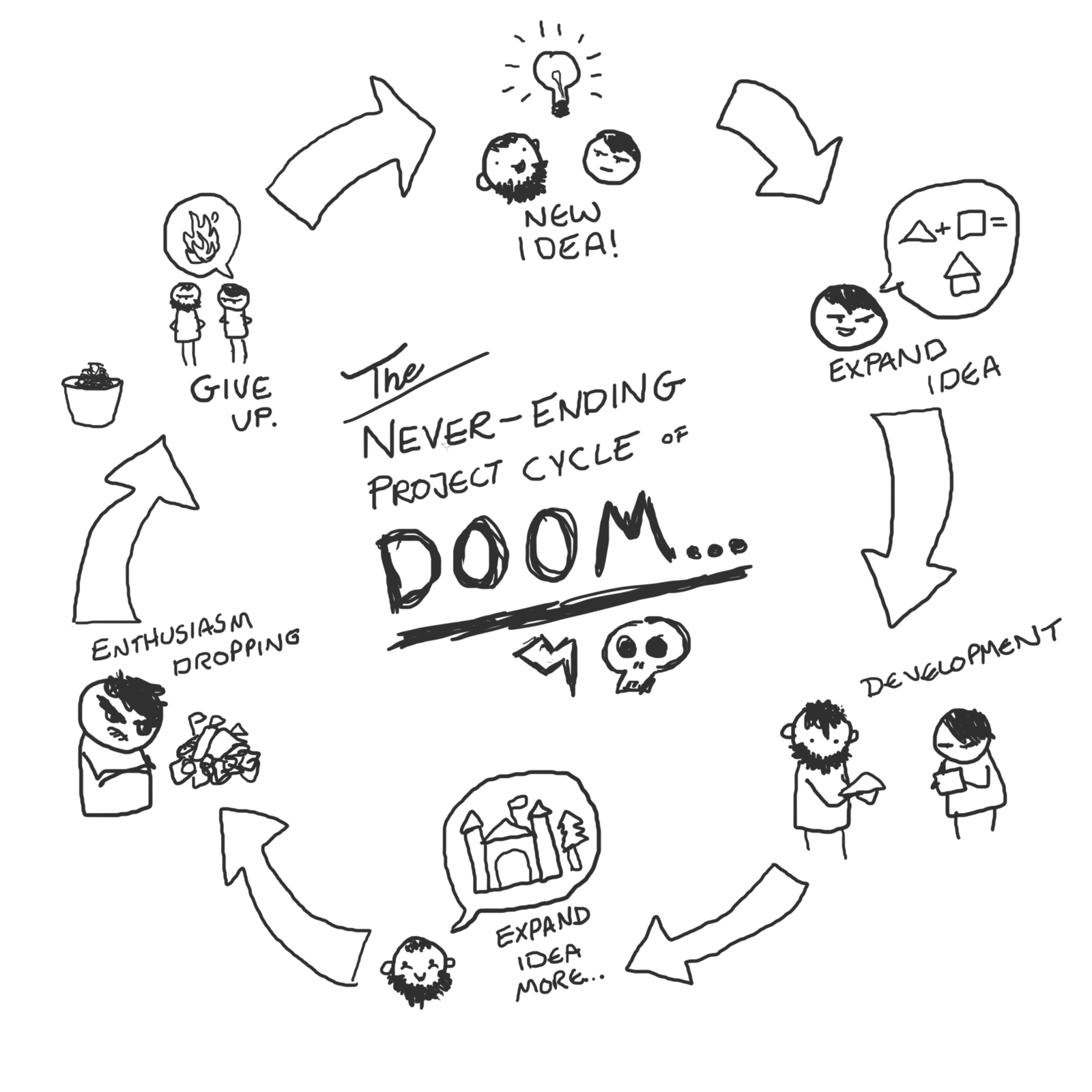 The Never Ending Project Cycle Of Doom