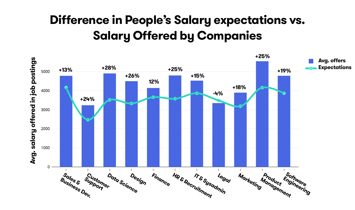 Salaries in finnish tech sector are on the rise in 2018 arcticstartup theres a solid growth trend in tech sectors salaries also indicating greater malvernweather Image collections