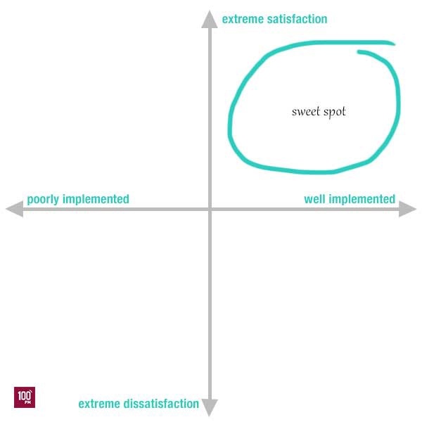 How To Plan Product Features Using The Kano Model 100 Pm Medium
