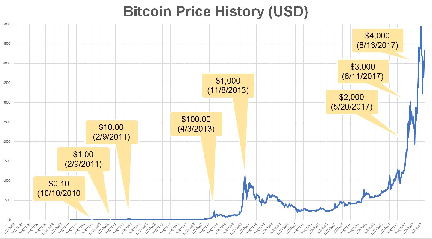 Bitcoin Compromise Collapse