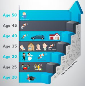 Timeline Age 20 to 40