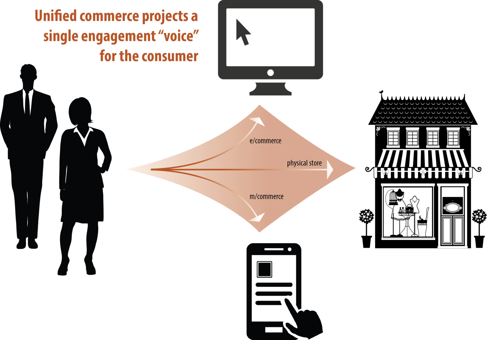 Image result for redefine retail industry