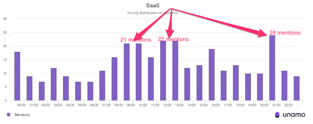 Hourly_distribution_of_mentions_SaaS_Business.png