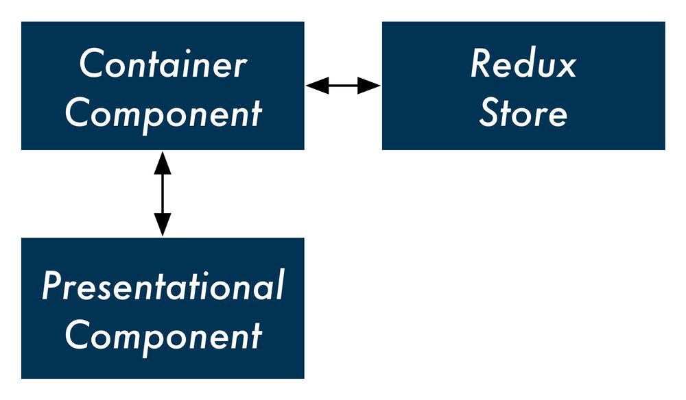Billedresultat for container and presentational components