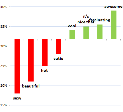 how to compliment a guy on a dating site