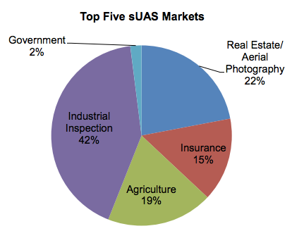 faa-top-5-commercial-suas-markets