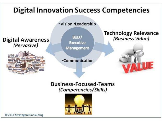 How CIOs can help board members understand the business value of digital innovation