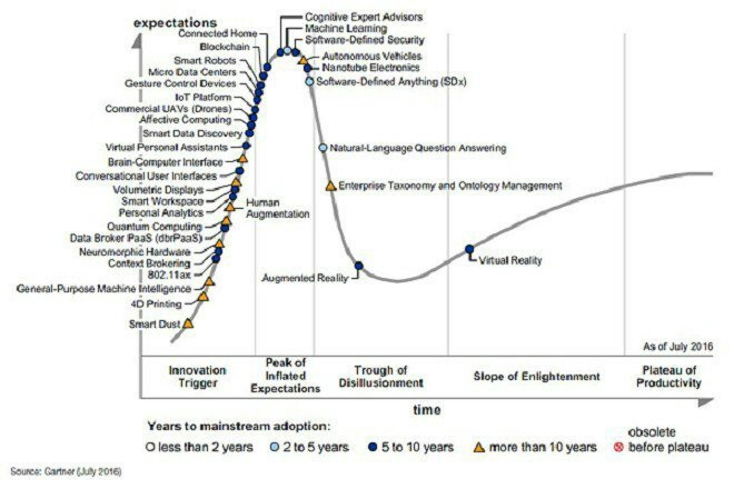 #DeepLearning Is Still A No-Show In @Gartner_inc 2016 Hype Cycle  #BigData #machinelearning