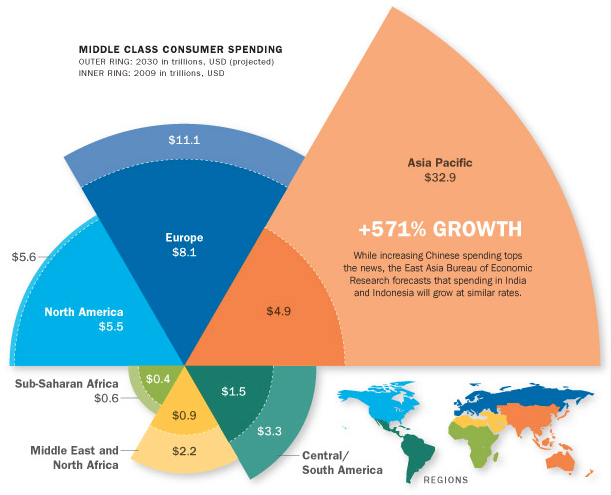 Startup Ecosystem Could Benefit from APAC Middle Class Consumers