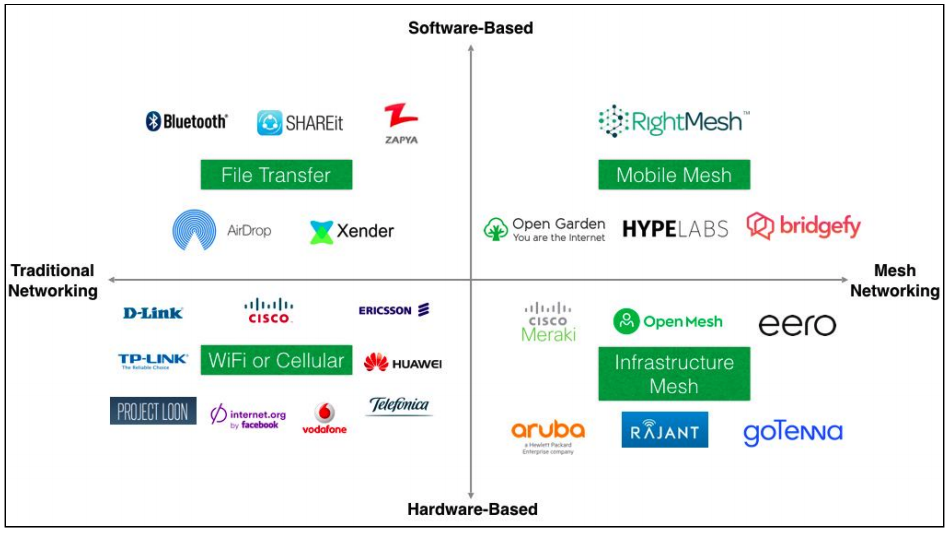 mesh networking competitive landscape and where rightmesh fits in