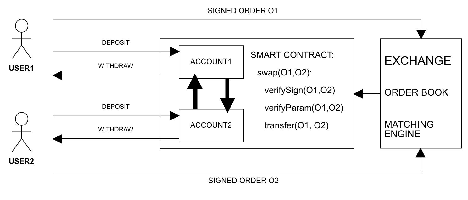 Announcing High Speed Non Custodial Trading With Ethereum Smart Engine Diagram Protocol Constraints Allow Only Account Owners To Deposit Withdraw