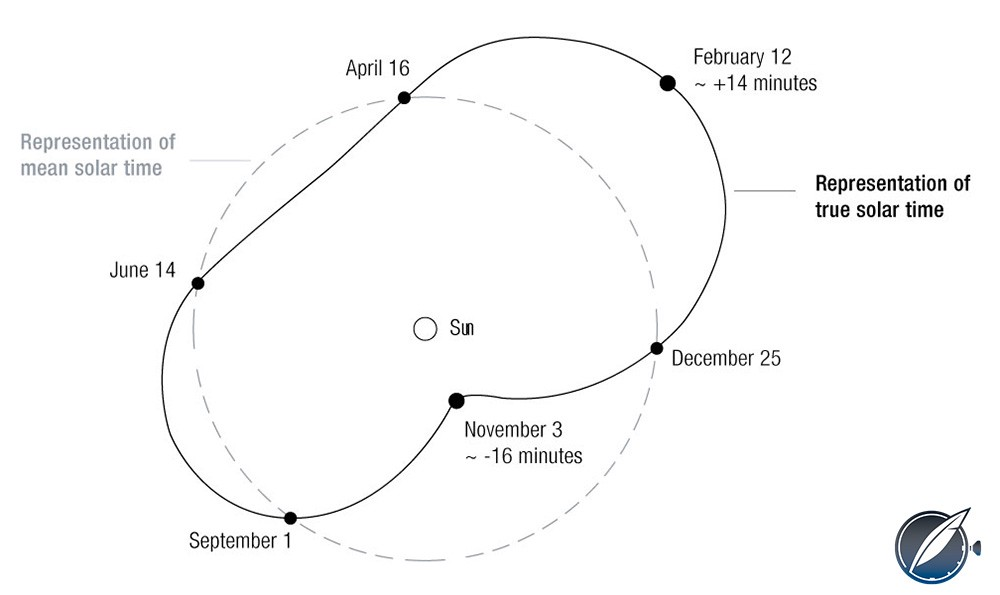 Shape of the equation of time track of the earth orbiting the sun over the course of a year compared to the perfect circle of civil time as measured by clocks